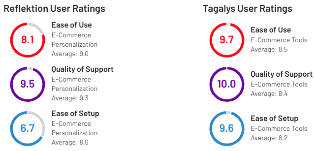 Comparision of Reflektion & Tagalys rating