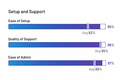Setup and Support Score